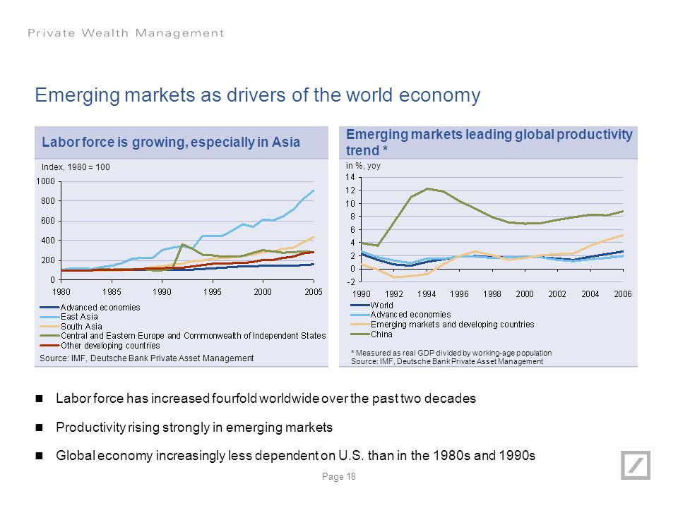 Emerging markets as drivers of the world economy