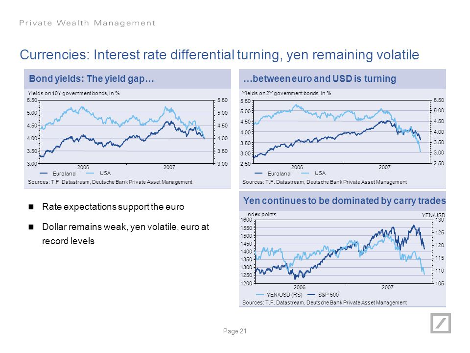 Currencies: Interest rate differential turning, yen remaining volatile