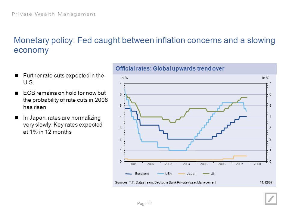Monetary policy: Fed caught between inflation concerns and a slowing economy