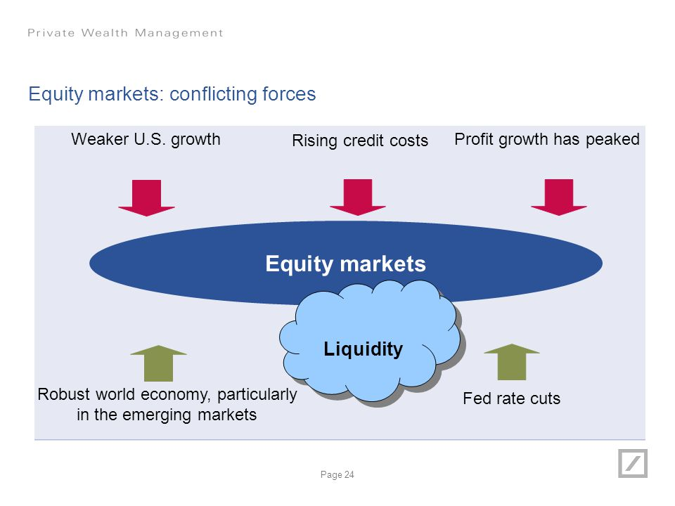 Equity markets: conflicting forces