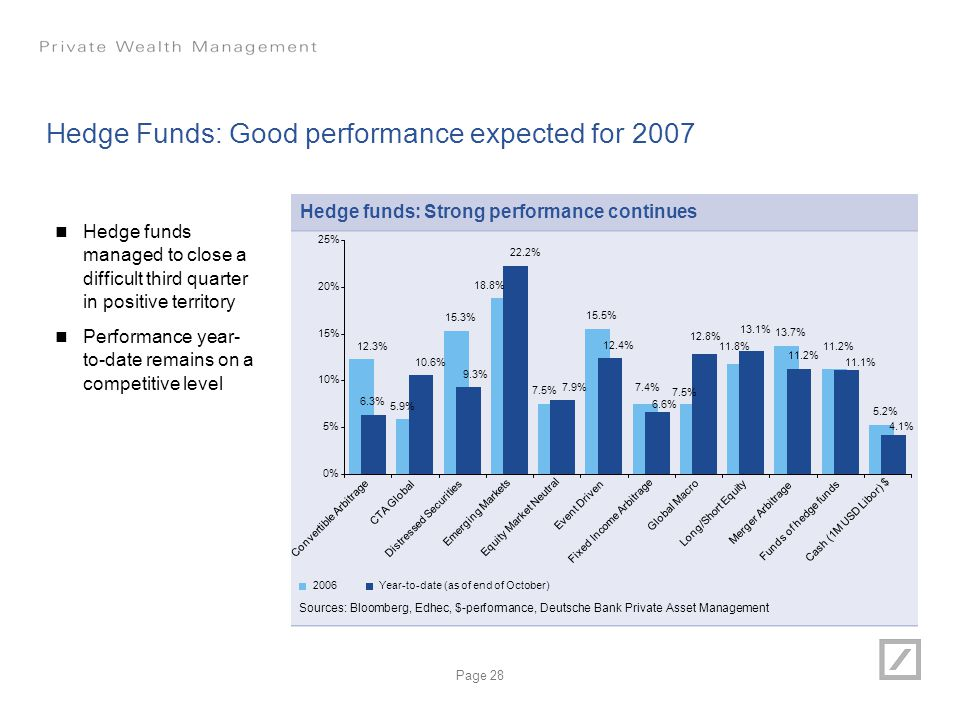 Hedge Funds: Good performance expected for 2007