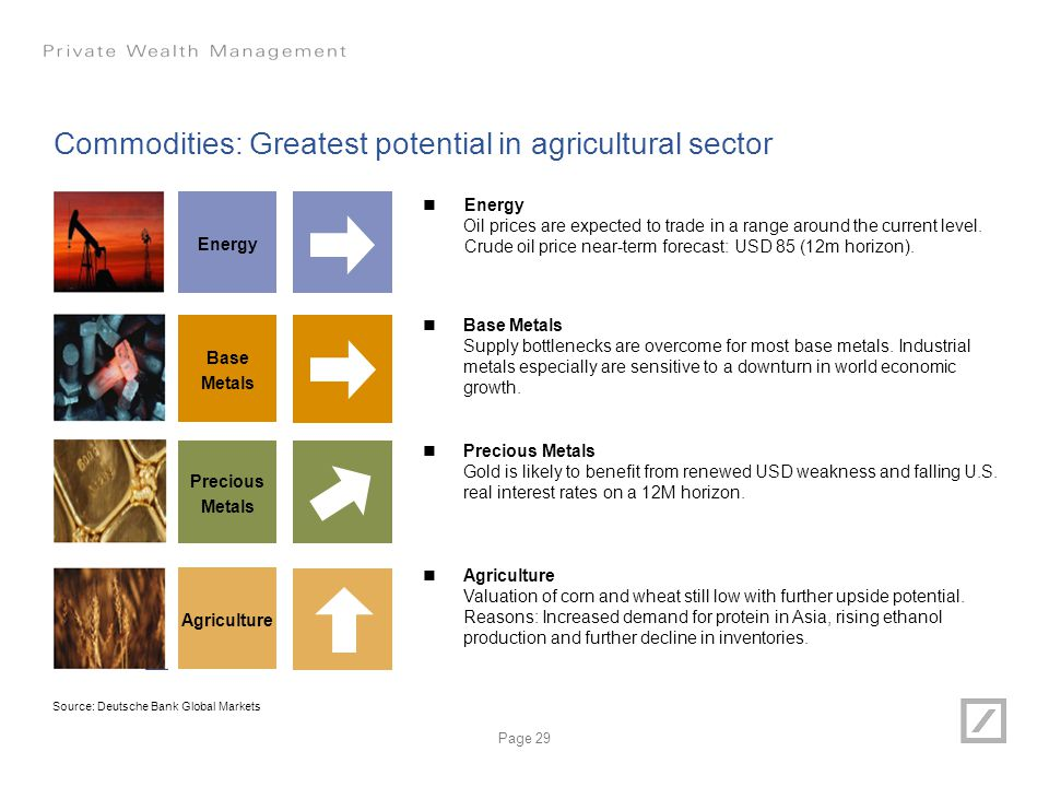 Commodities: Greatest potential in agricultural sector