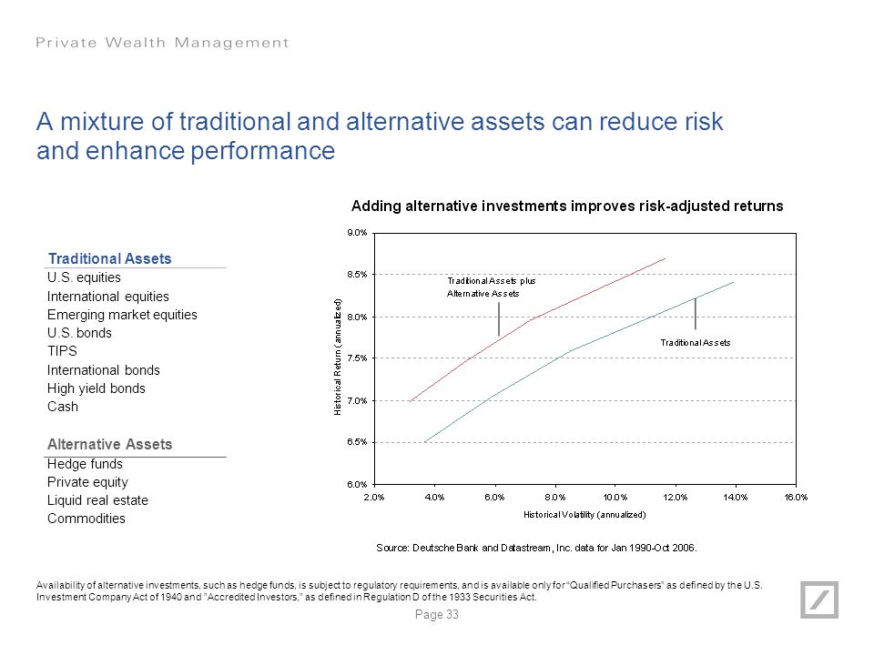 A mixture of traditional and alternative assets can reduce risk and enhance performance