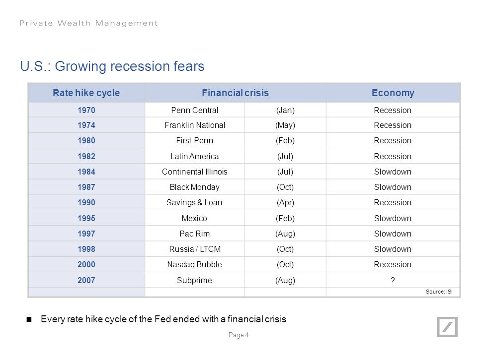 U.S.: Growing recession fears