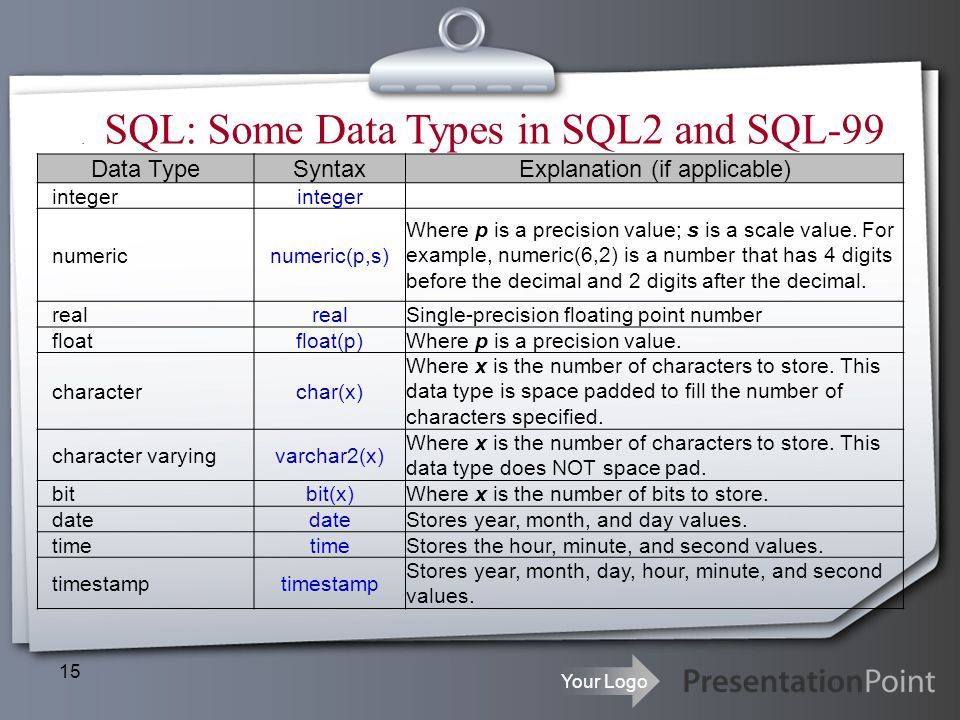 SQL: Some Data Types in SQL2 and SQL-99