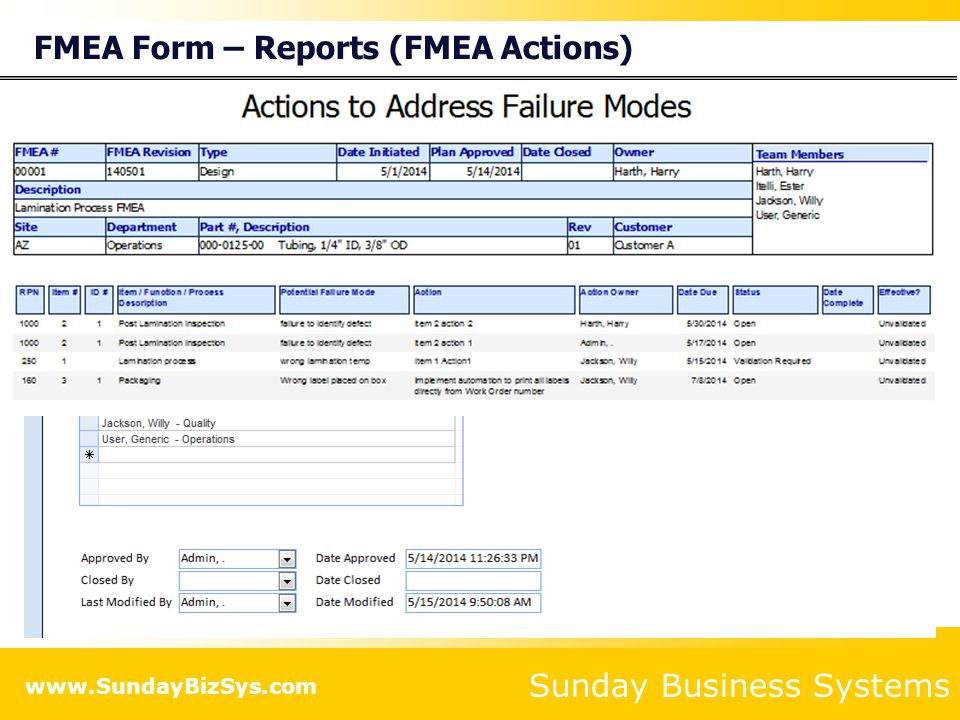 FMEA Form – Reports (FMEA Actions)