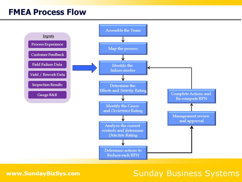 FMEA Process Flow Assemble the Team Map the process Identify the