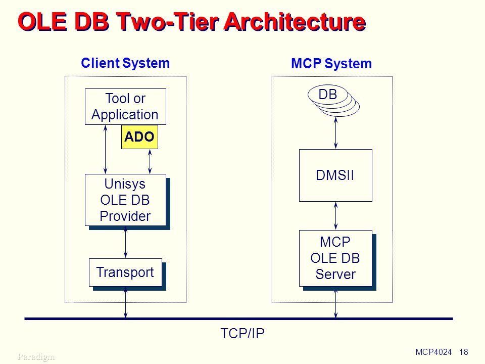 OLE DB Two-Tier Architecture