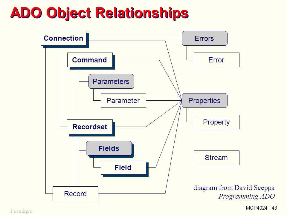 ADO Object Relationships