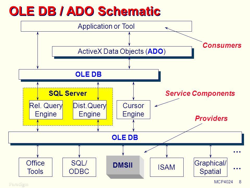 ActiveX Data Objects (ADO)