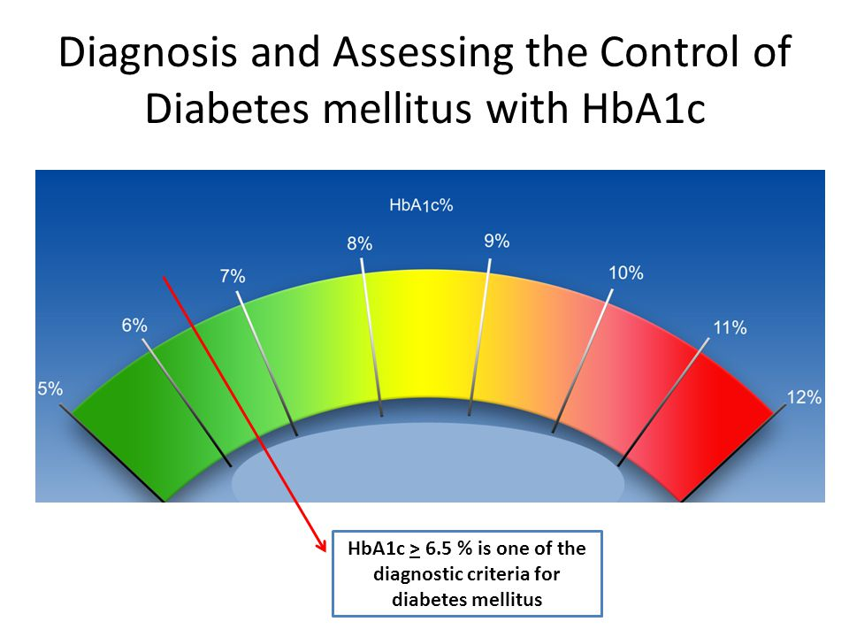 Diagnosis and Assessing the Control of Diabetes mellitus with HbA1c