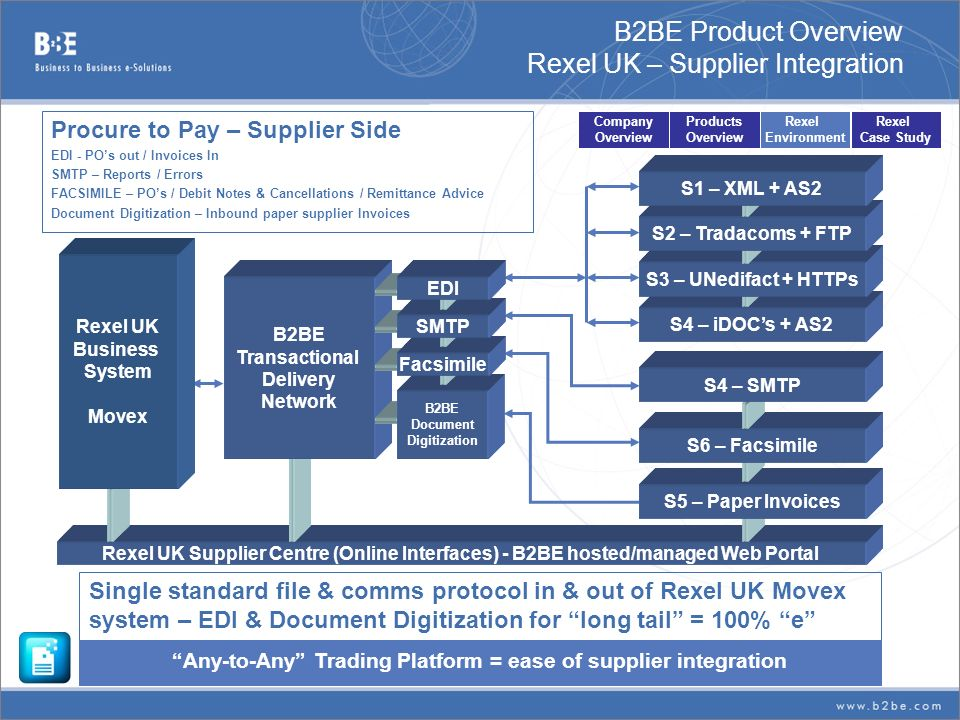 B2BE Product Overview Rexel UK – Supplier Integration