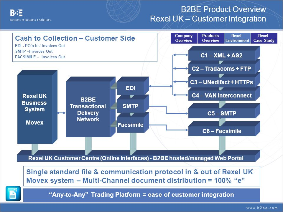 B2BE Product Overview Rexel UK – Customer Integration
