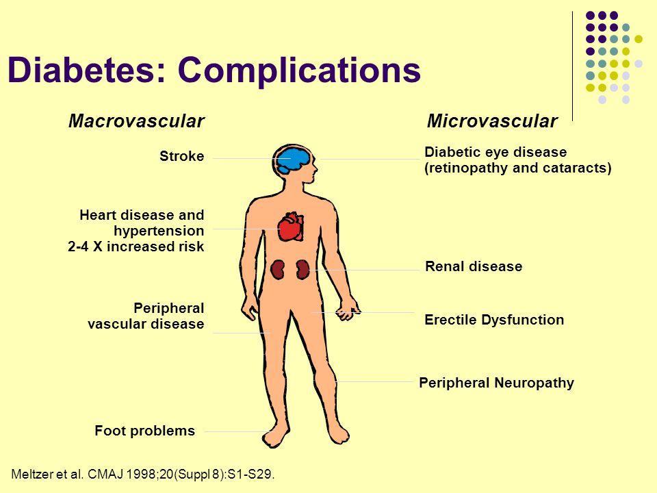 Diabetes: Complications