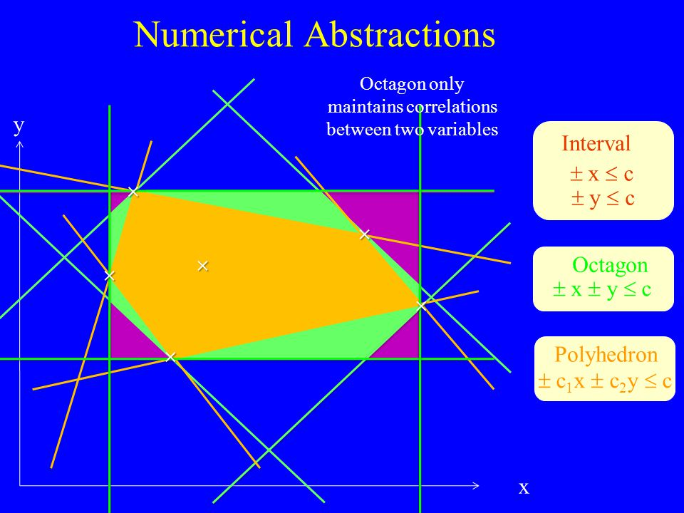 Numerical Abstractions