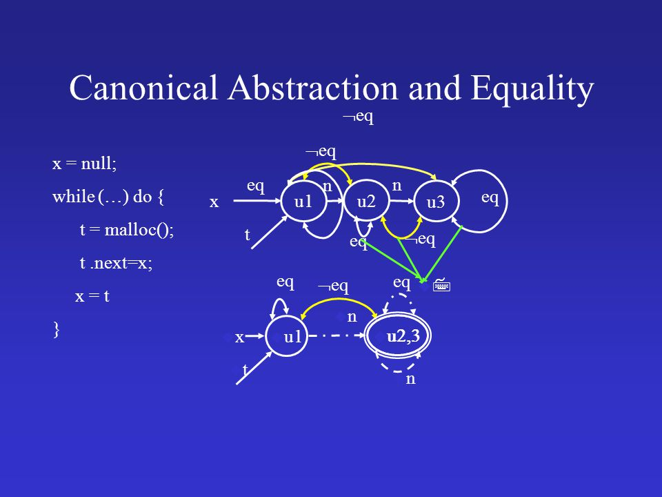 Canonical Abstraction and Equality