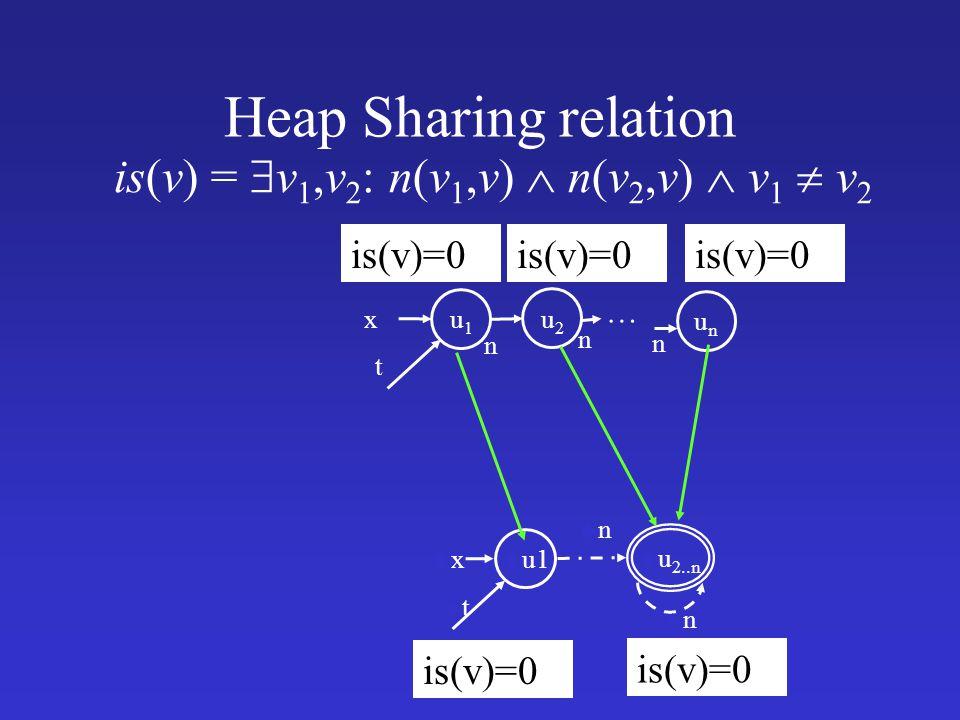 is(v) = v1,v2: n(v1,v)  n(v2,v)  v1  v2