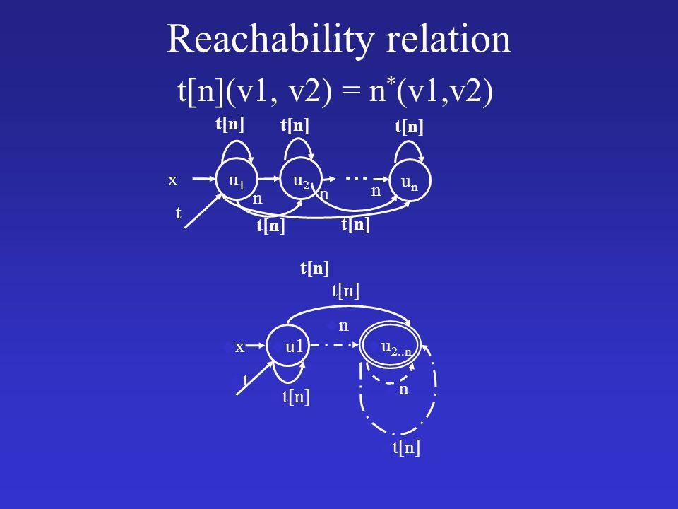 Reachability relation