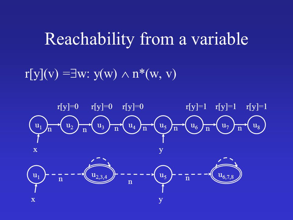 Reachability from a variable