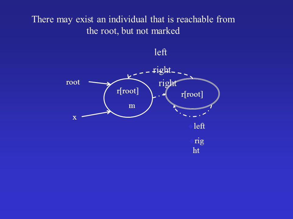 There may exist an individual that is reachable from the root, but not marked