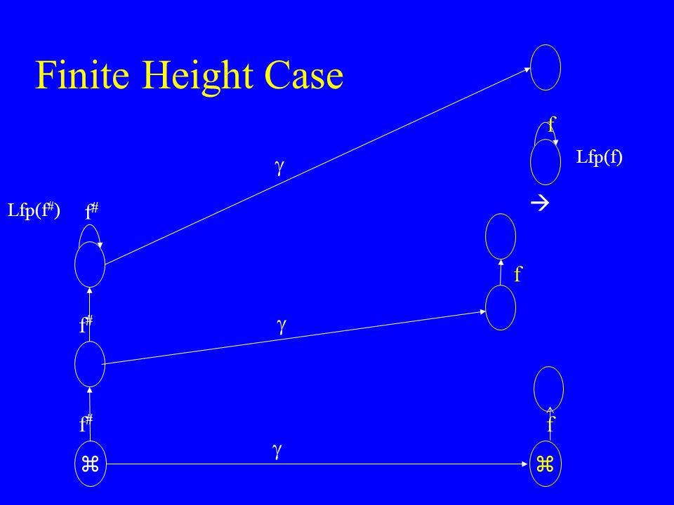Finite Height Case  Lfp(f) f  Lfp(f#) f# f f#  f f#   