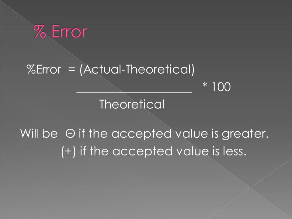 % Error