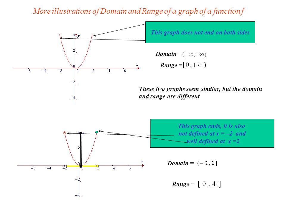 More illustrations of Domain and Range of a graph of a function f