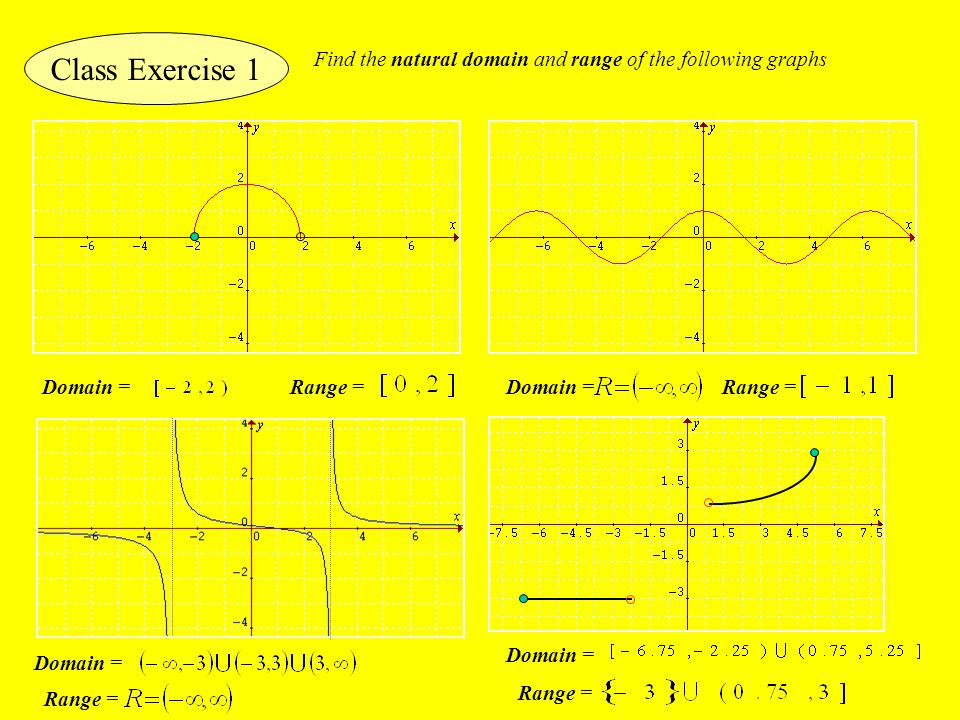 Class Exercise 1 Find the natural domain and range of the following graphs. Domain = Range = Domain =