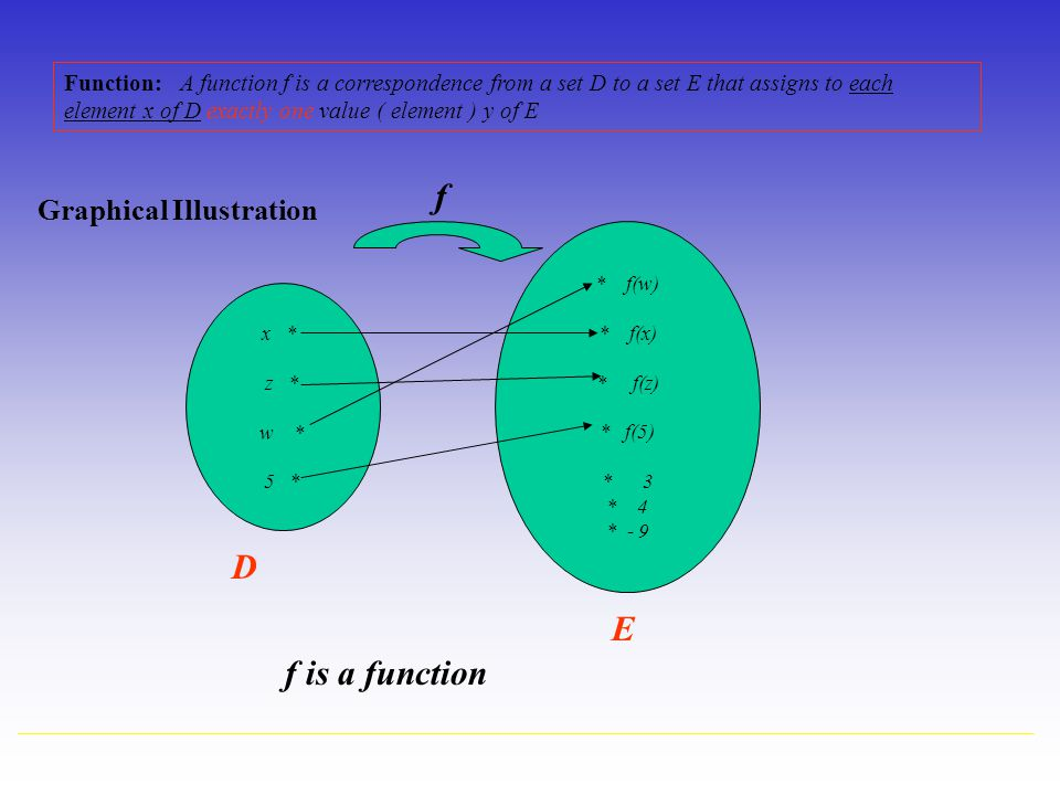 f D E f is a function Graphical Illustration