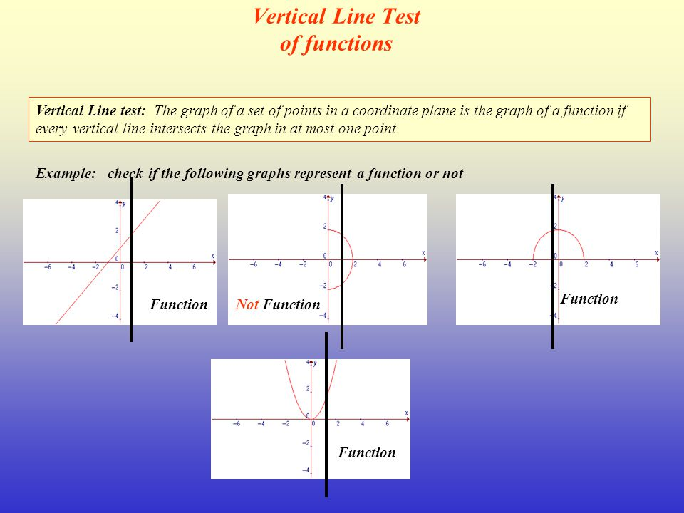 Vertical Line Test of functions