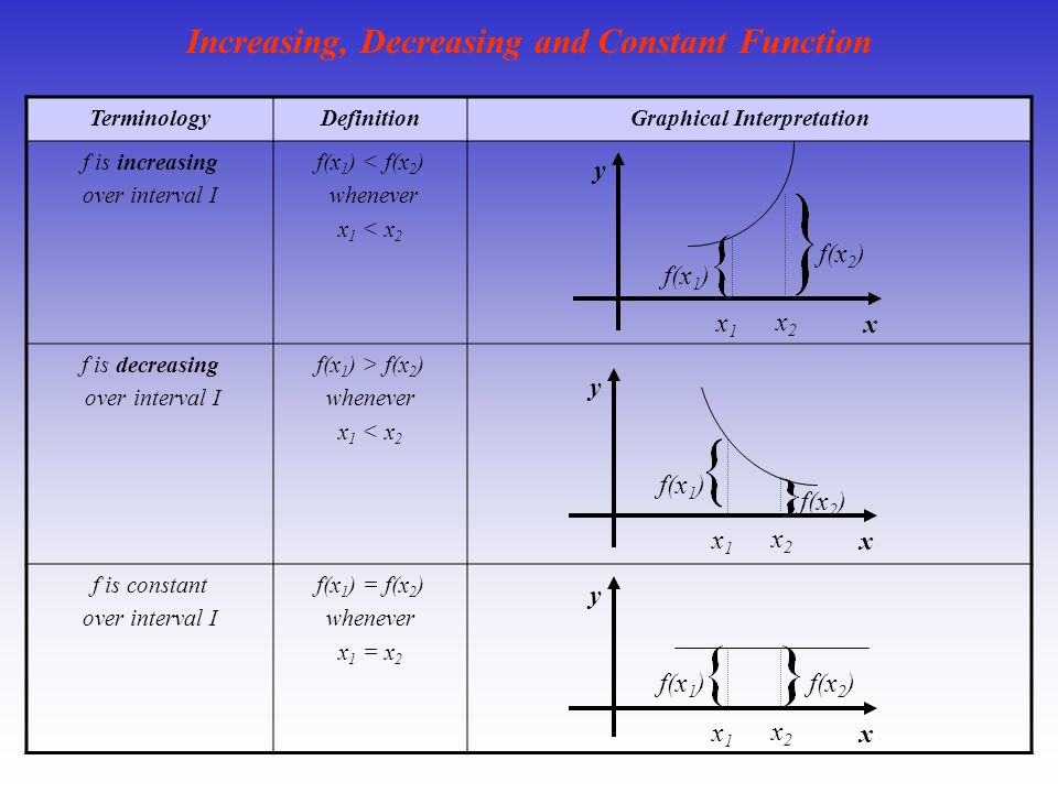 Increasing, Decreasing and Constant Function