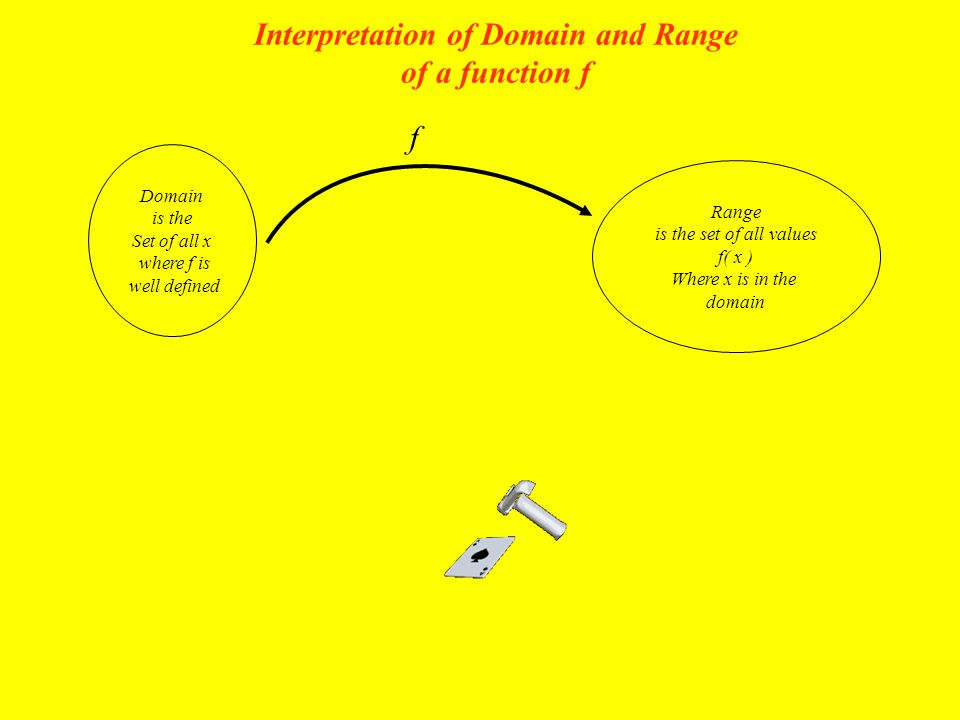 Interpretation of Domain and Range of a function f