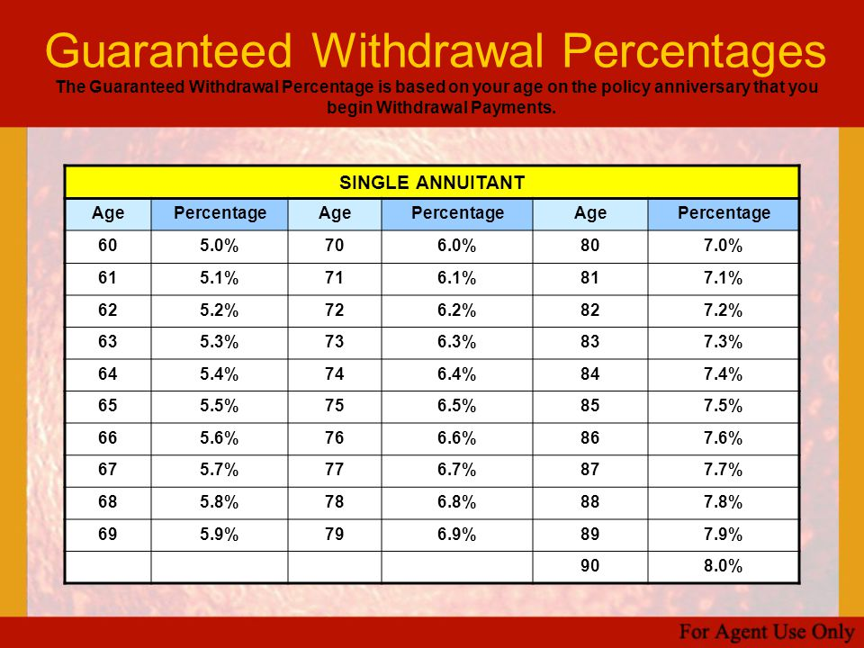 Guaranteed Withdrawal Percentages