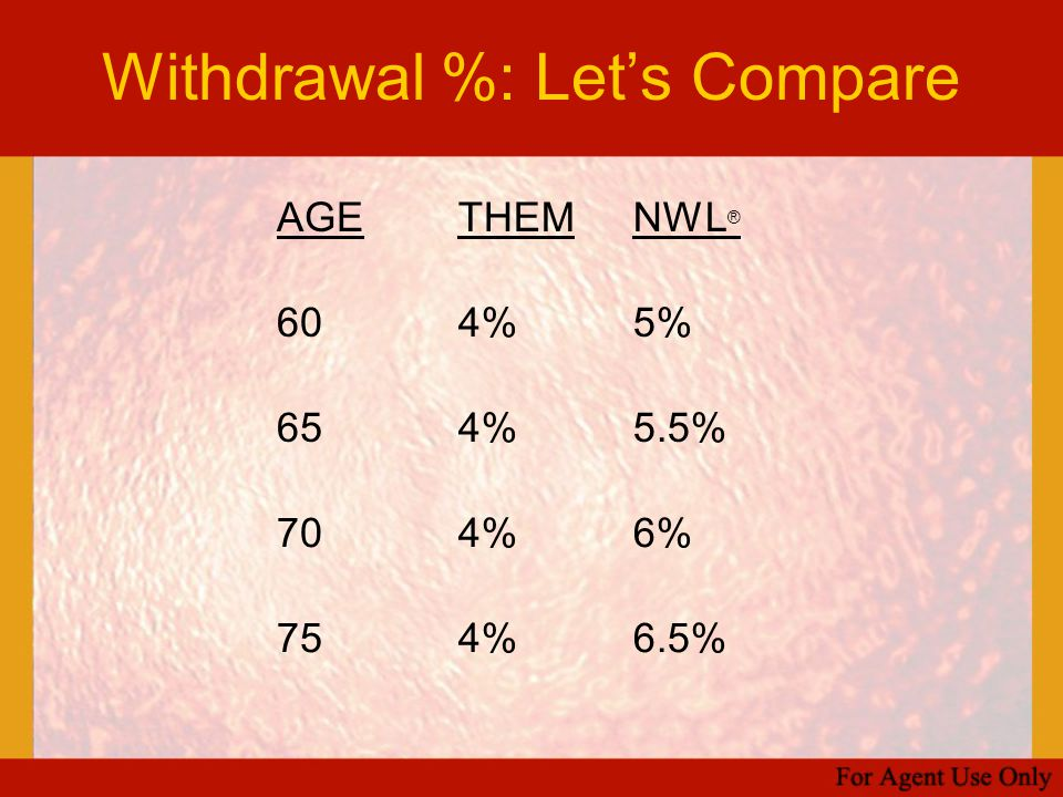 Withdrawal %: Let's Compare