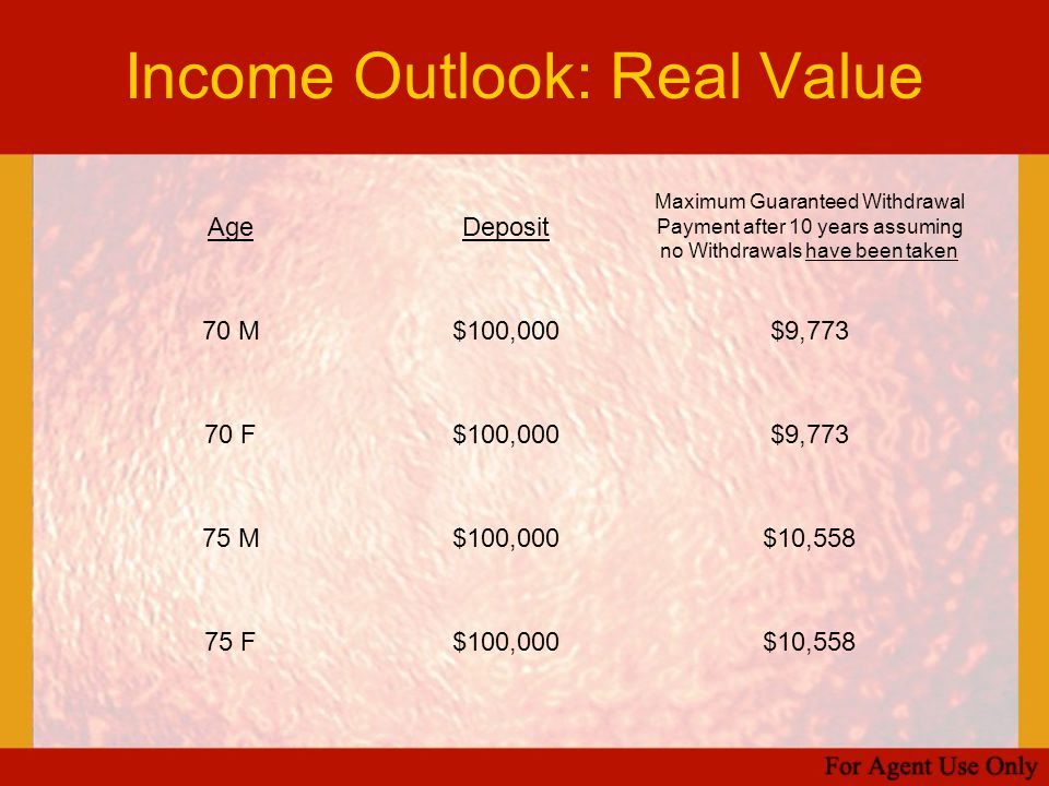 Income Outlook: Real Value