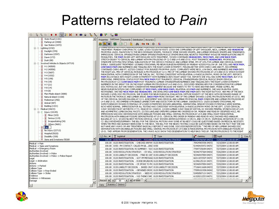 Patterns related to Pain
