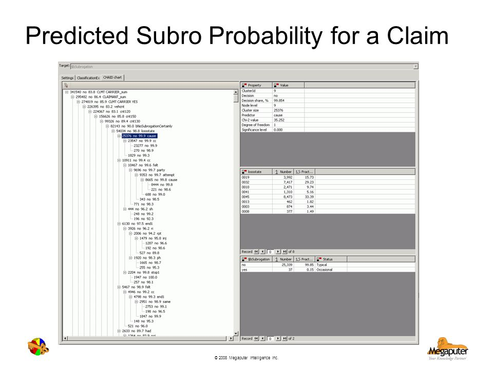 Predicted Subro Probability for a Claim