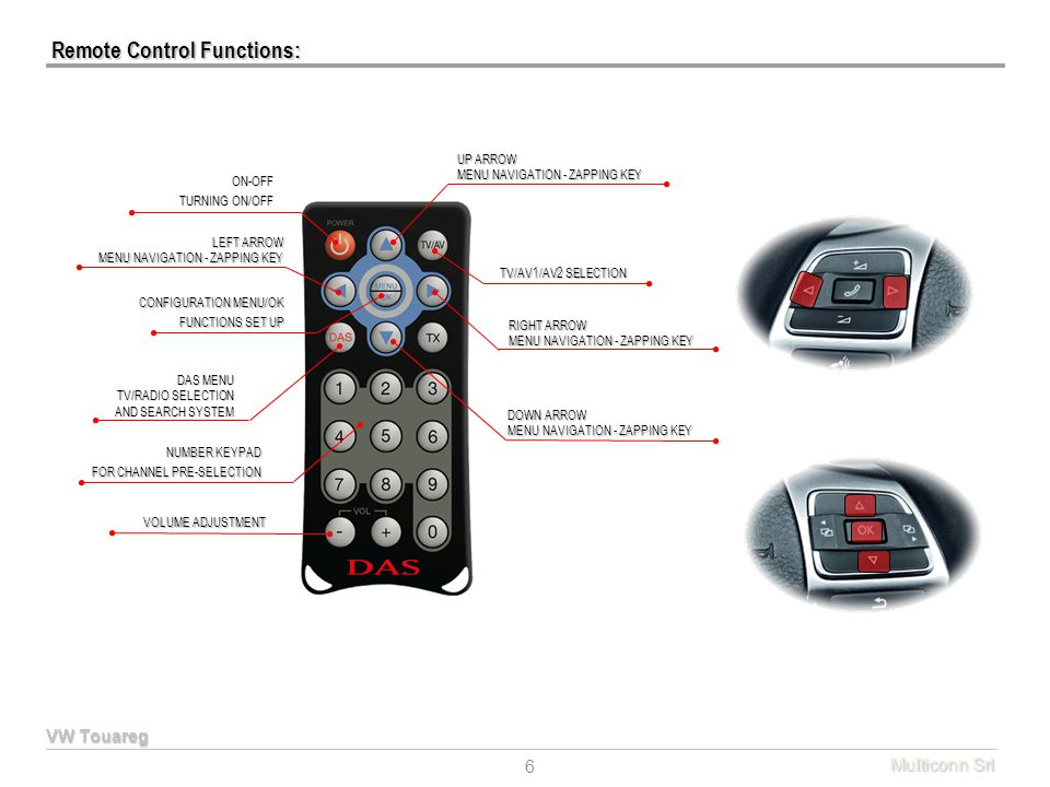 Remote Control Functions: