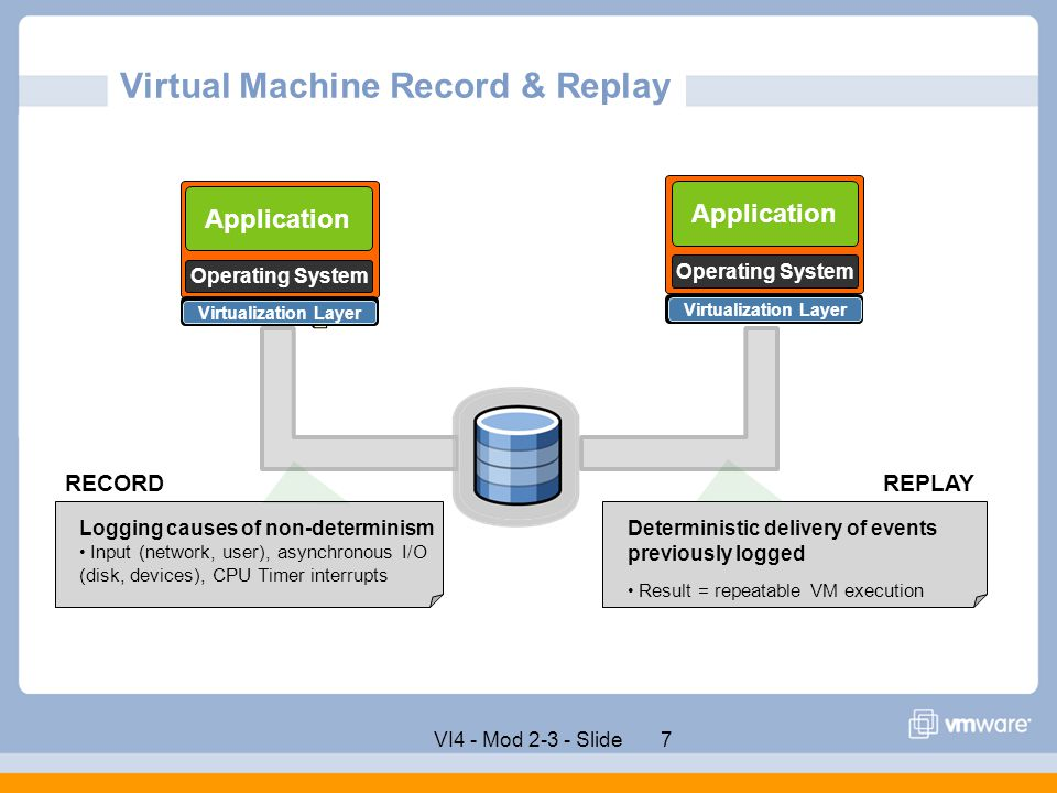 Virtual Machine Record & Replay