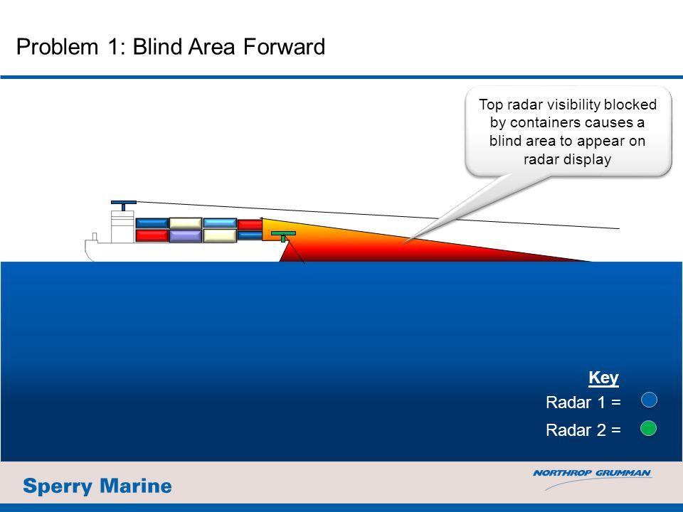 Problem 1: Blind Area Forward