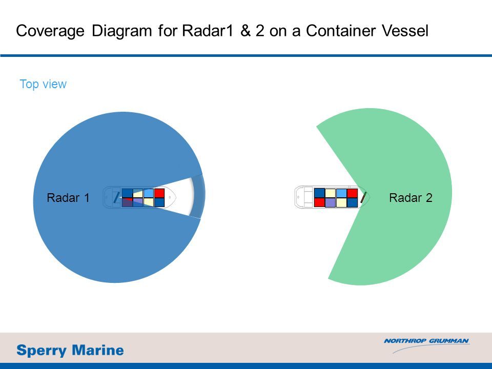 Coverage Diagram for Radar1 & 2 on a Container Vessel