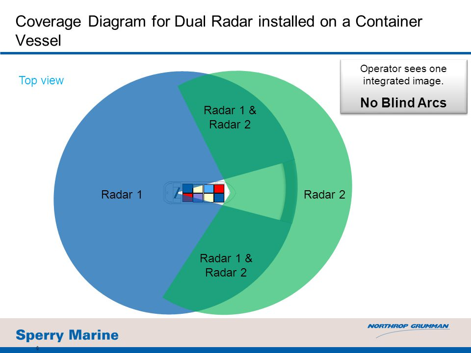 Coverage Diagram for Dual Radar installed on a Container Vessel