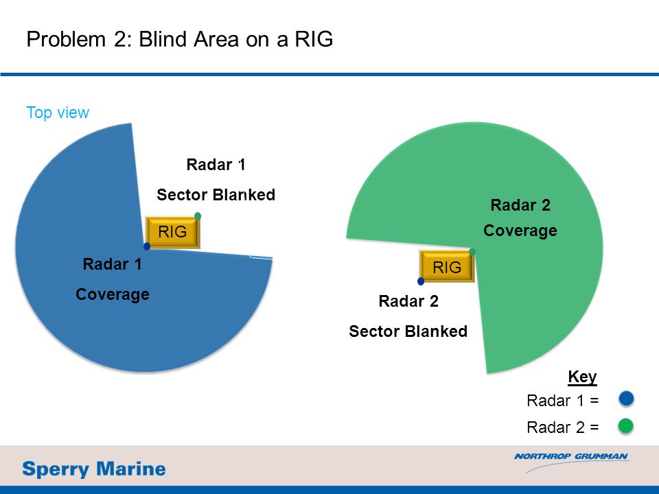 Problem 2: Blind Area on a RIG