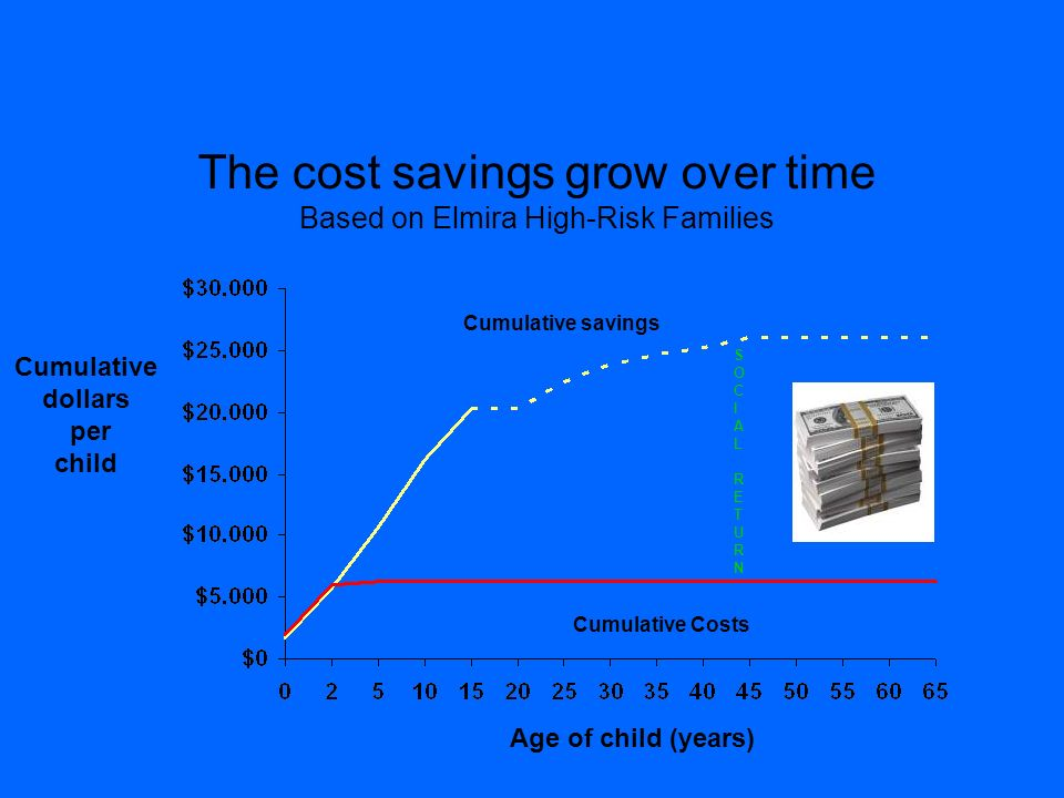 The cost savings grow over time Based on Elmira High-Risk Families