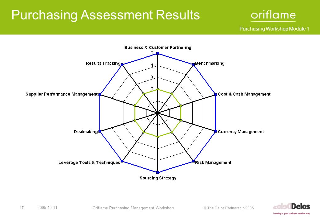 Purchasing Assessment Results