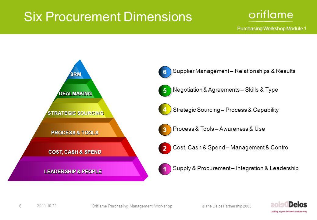 Six Procurement Dimensions