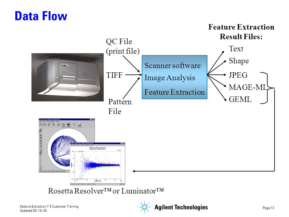 Data Flow Feature Extraction Result Files: QC File (print file) Text