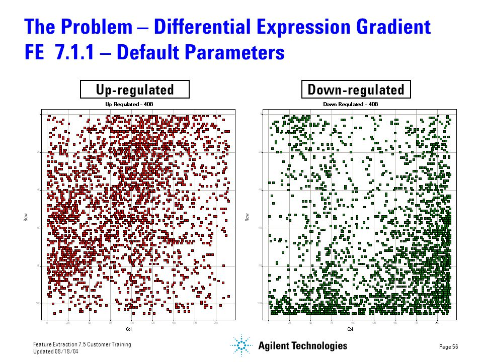 The Problem – Differential Expression Gradient FE 7. 1