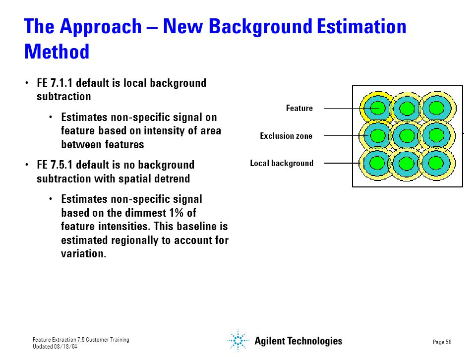 The Approach – New Background Estimation Method