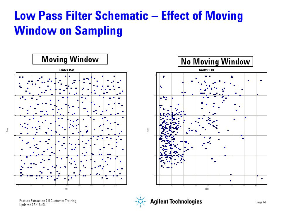 Low Pass Filter Schematic – Effect of Moving Window on Sampling